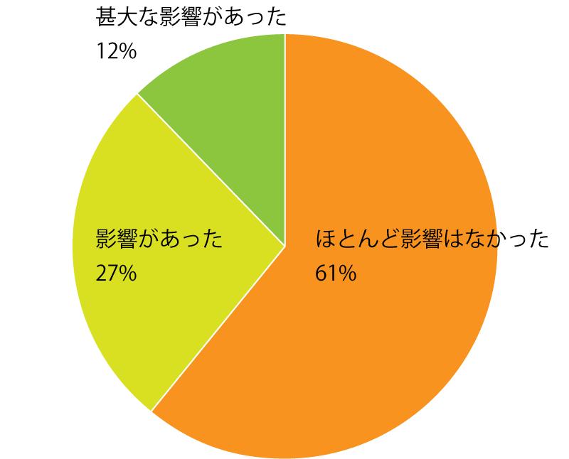 Q3. 東京2020オリンピック・パラリンピックの延期による仕事への影響はありましたか? A.公認スポーツ栄養士