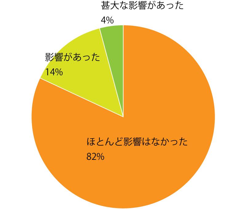 Q3. 東京2020オリンピック・パラリンピックの延期による仕事への影響はありましたか? A.管理栄養士