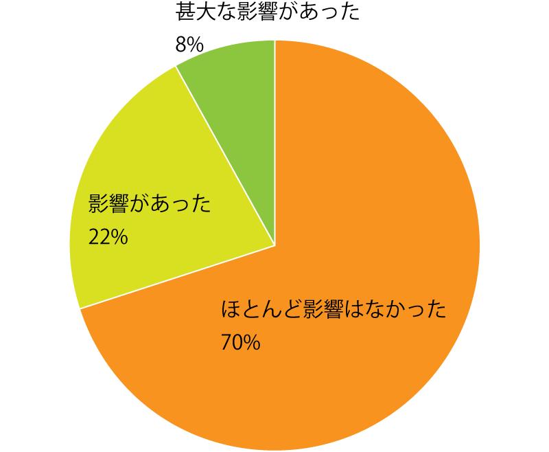 Q3. 東京2020オリンピック・パラリンピックの延期による仕事への影響はありましたか? A.全体