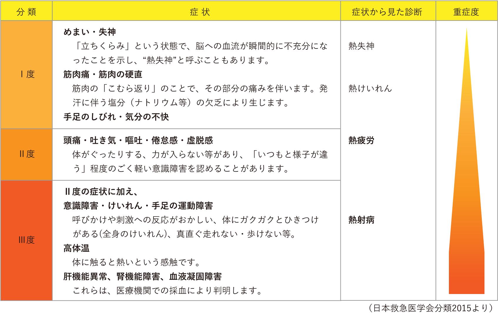 熱中症の症状と重症度分類