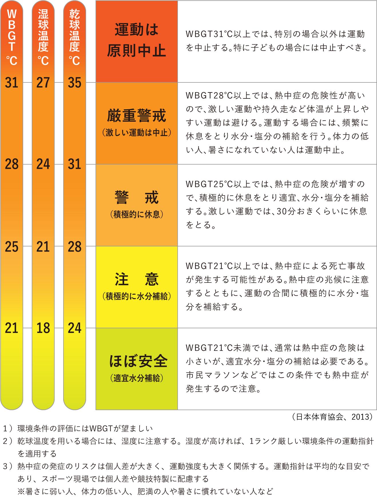 熱中症予防のための運動指針