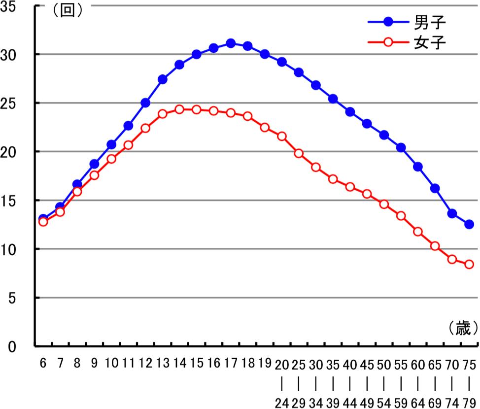 図2 加齢に伴う上体起こしの変化