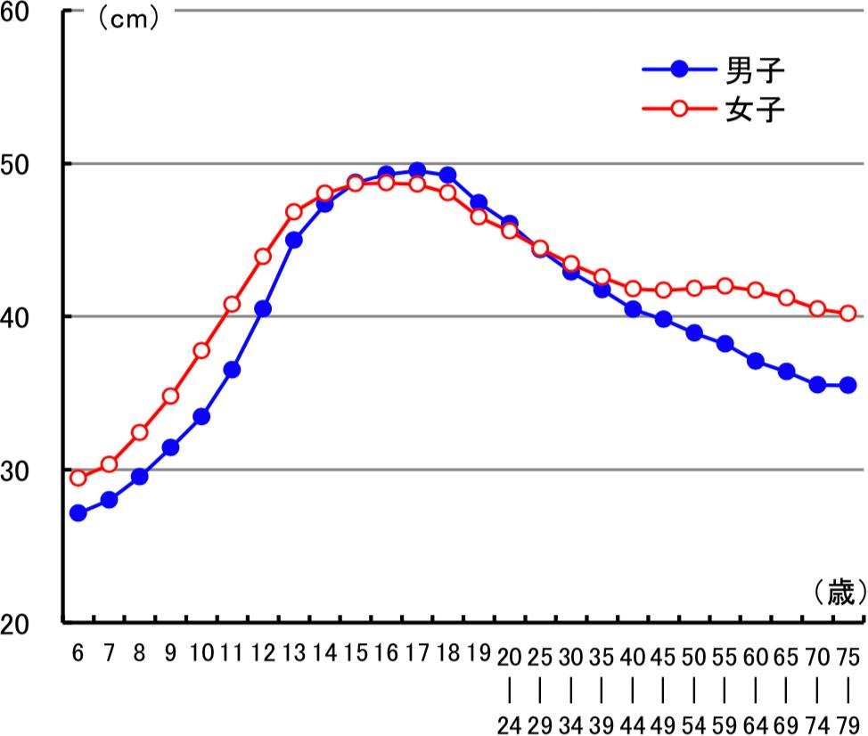 図3 加齢に伴う長座体前屈の変化