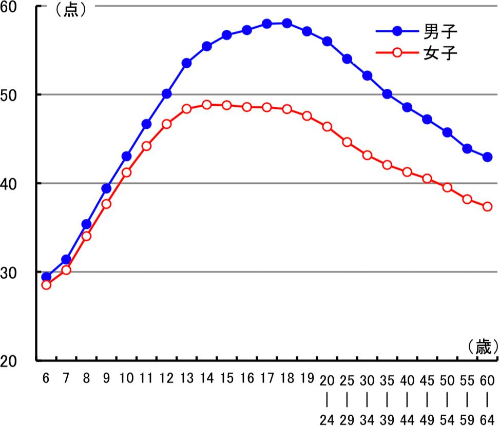 図4 加齢に伴う反復横とびの変化
