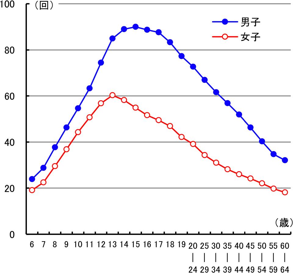 図5 加齢に伴う20mシャトルラン(往復持久走)の変化