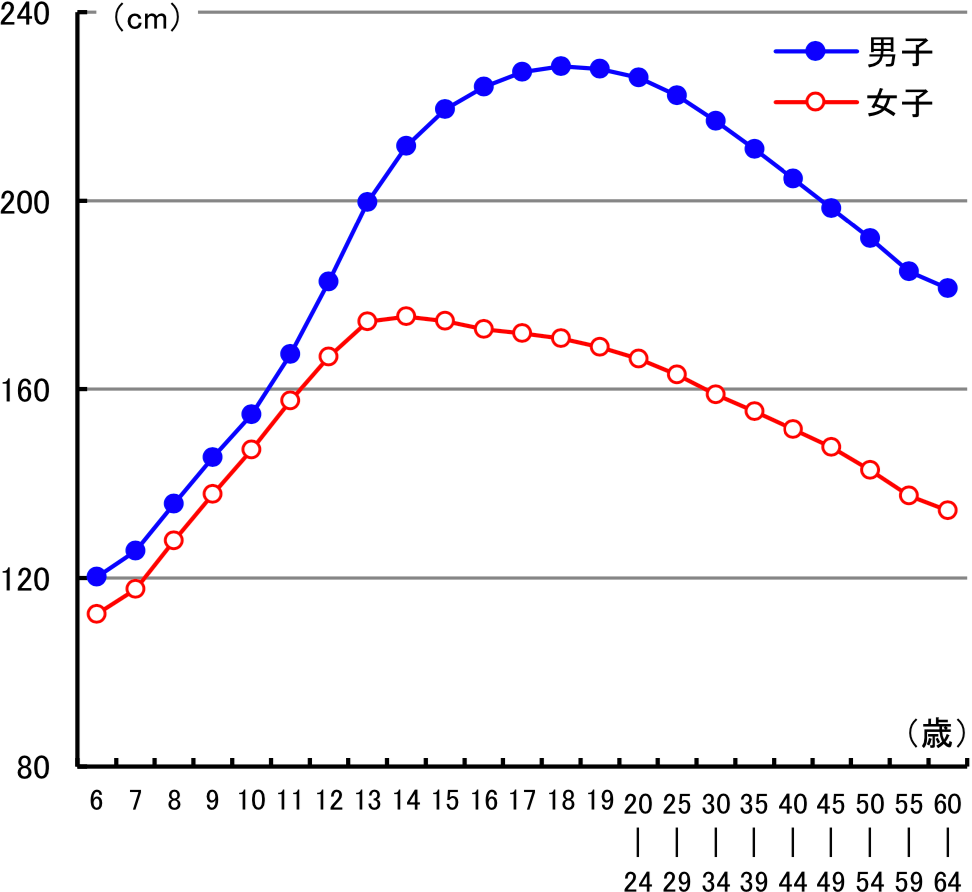 図6 加齢に伴う立ち幅とびの変化